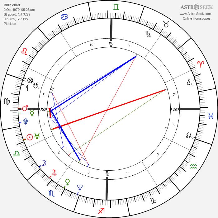 Kelly Ripa - Astrology Natal Birth Chart
