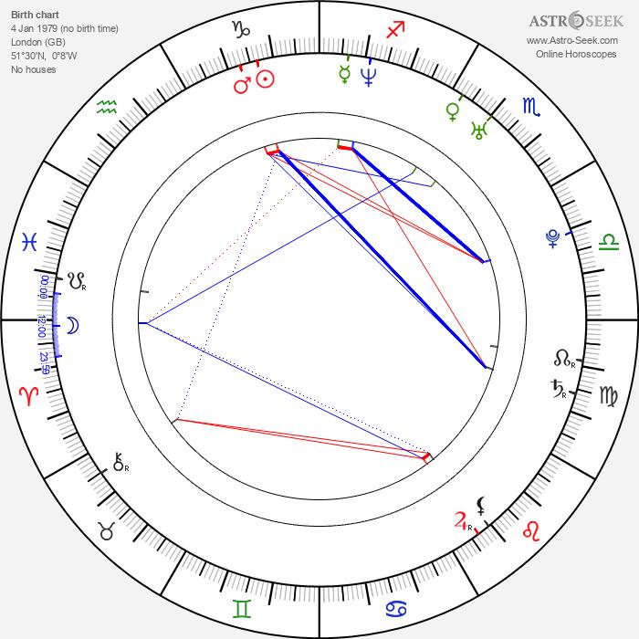 Kelly Stafford - Astrology Natal Birth Chart