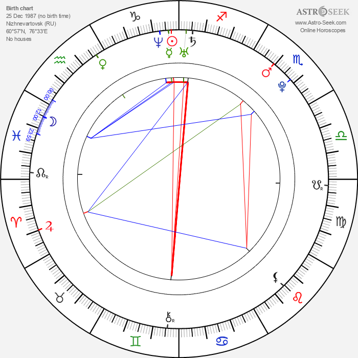 Kelsie S. - Astrology Natal Birth Chart