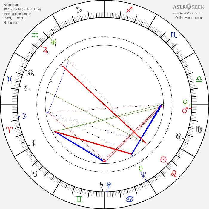 Ken Annakin - Astrology Natal Birth Chart