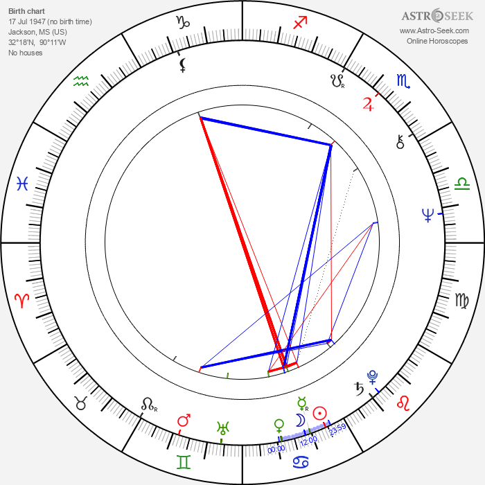 Ken Blakey - Astrology Natal Birth Chart