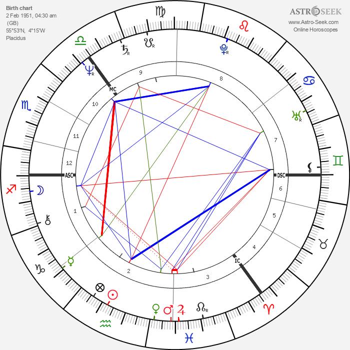 Ken Bruce - Astrology Natal Birth Chart