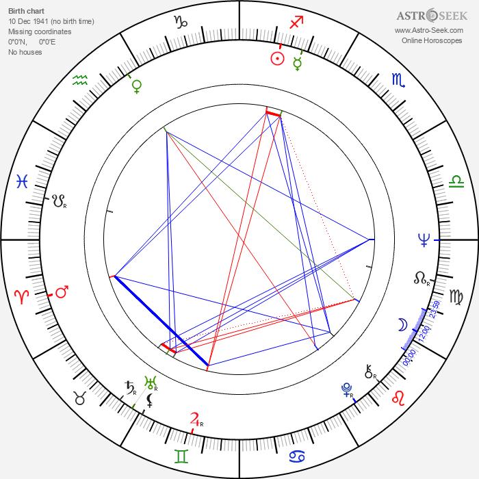 Ken Campbell - Astrology Natal Birth Chart