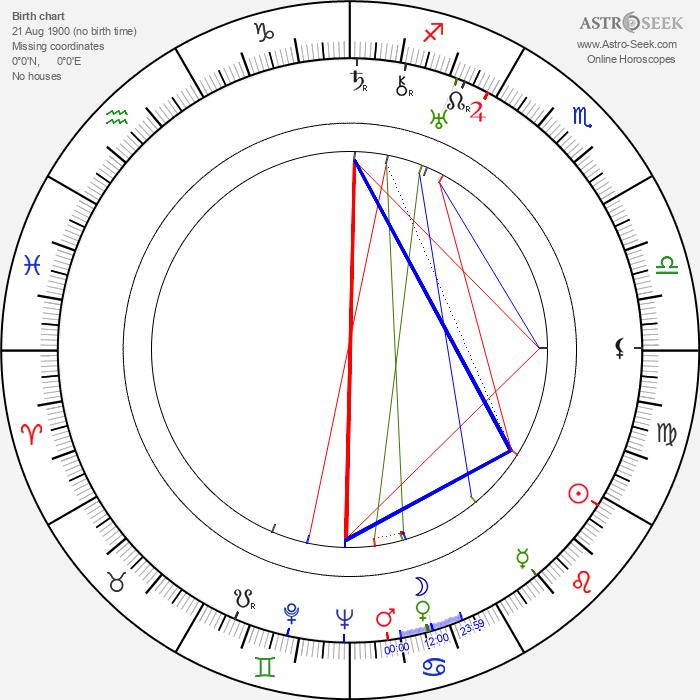 Ken Carpenter - Astrology Natal Birth Chart