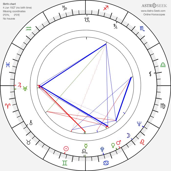 Ken Clark - Astrology Natal Birth Chart
