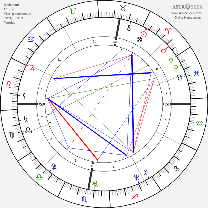 Ken Duken - Astrology Natal Birth Chart