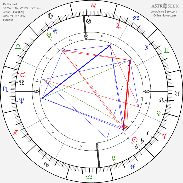 Ken Edenfield - Astrology Natal Birth Chart