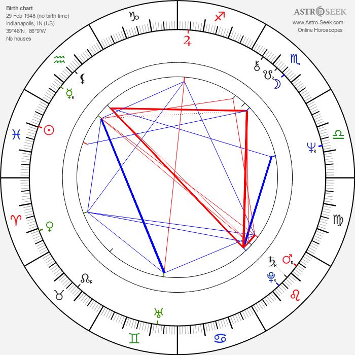 Ken Foree - Astrology Natal Birth Chart