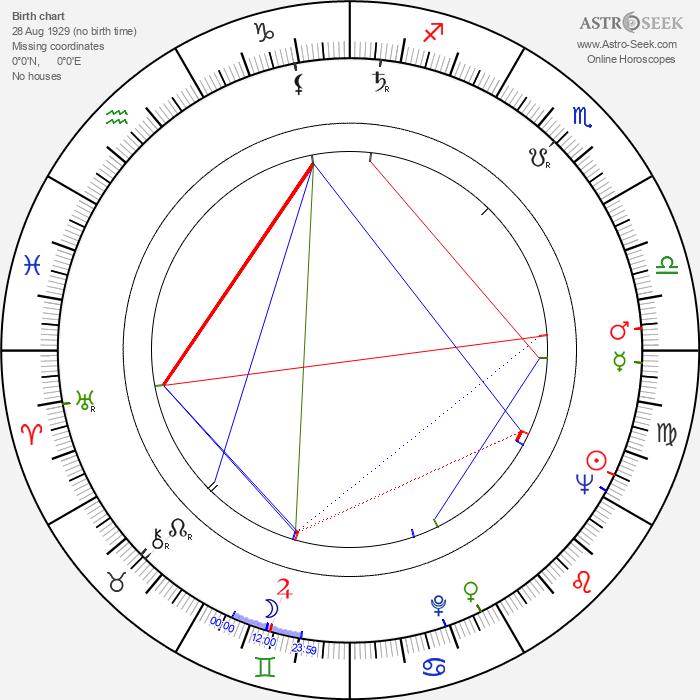 Ken Gampu - Astrology Natal Birth Chart