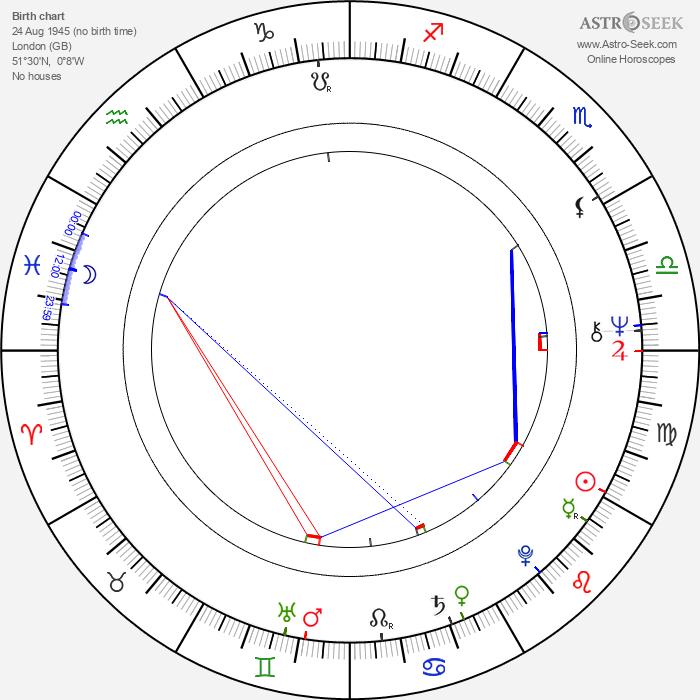 Ken Hensley - Astrology Natal Birth Chart