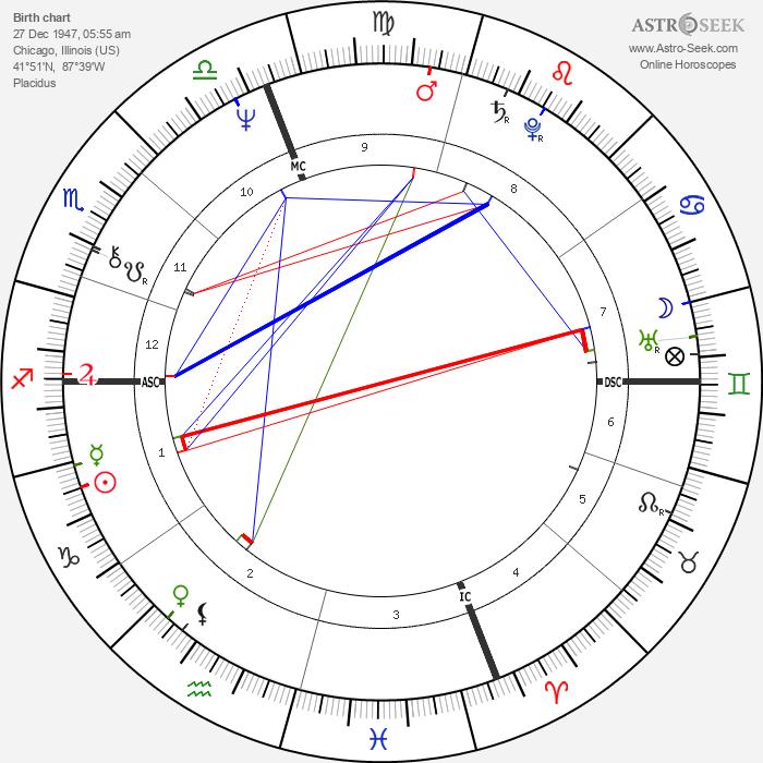 Ken Irving - Astrology Natal Birth Chart