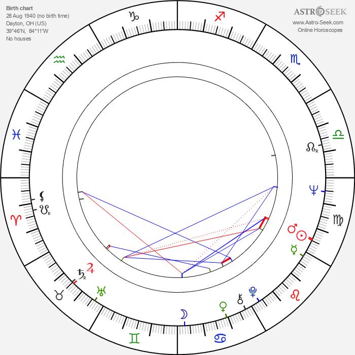 Ken Jenkins - Astrology Natal Birth Chart