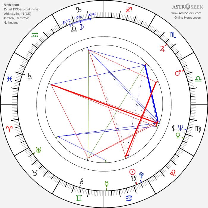 Ken Kercheval - Astrology Natal Birth Chart