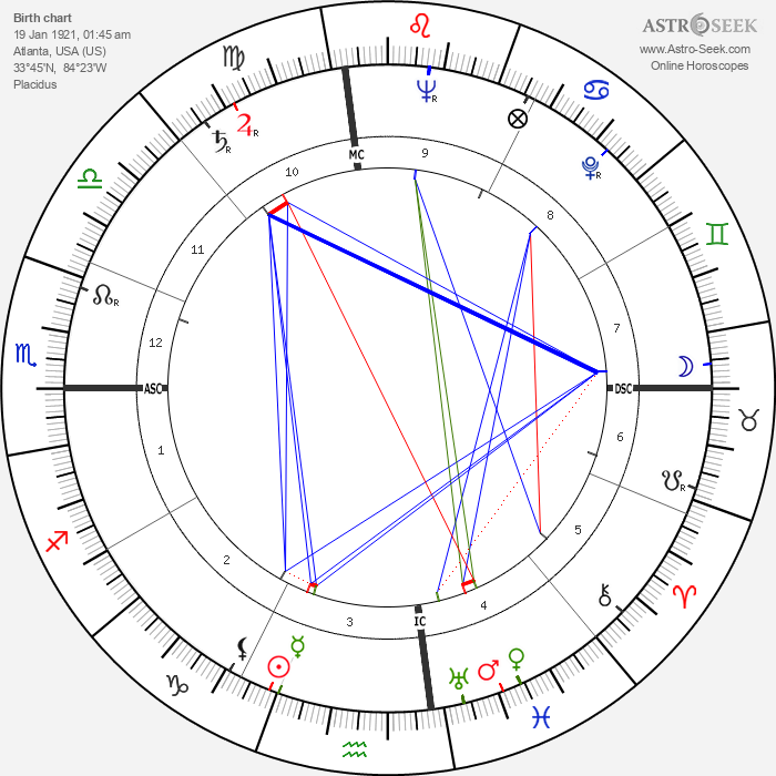 Ken Keyes - Astrology Natal Birth Chart