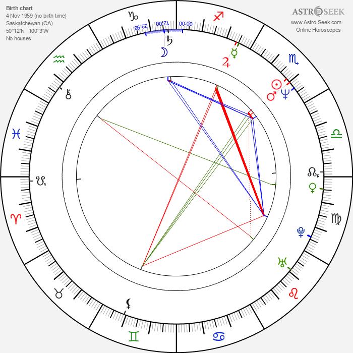Ken Kirzinger - Astrology Natal Birth Chart