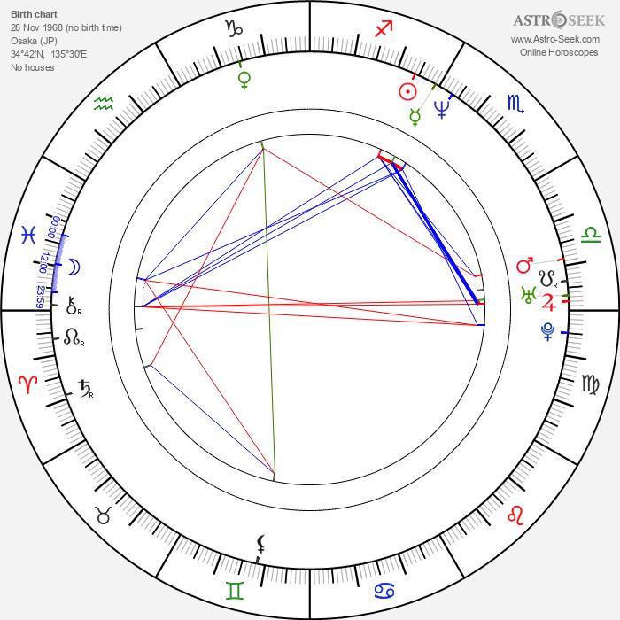 Ken Kitamura - Astrology Natal Birth Chart
