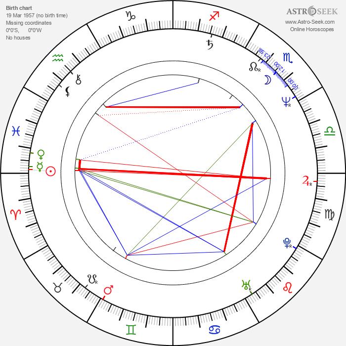 Ken Lo - Astrology Natal Birth Chart