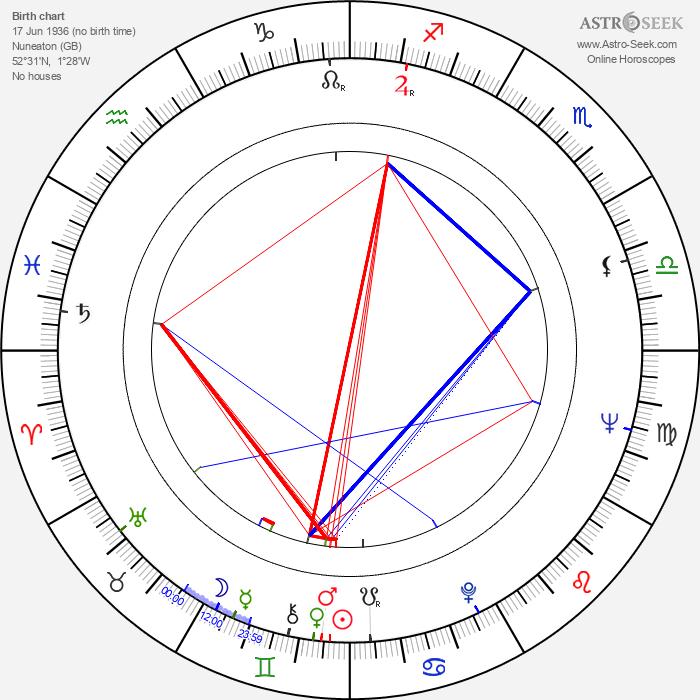 Ken Loach - Astrology Natal Birth Chart