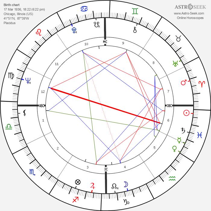 Ken Mattingly - Astrology Natal Birth Chart