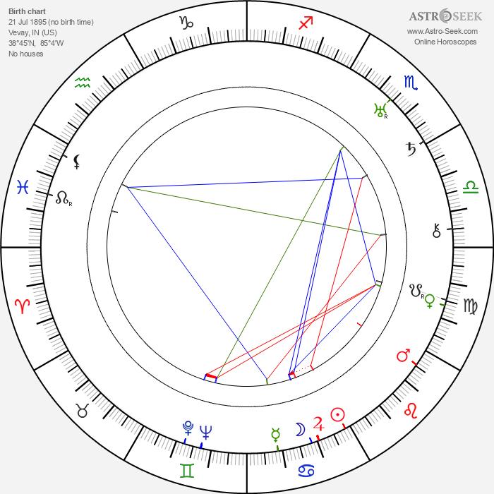 Ken Maynard - Astrology Natal Birth Chart