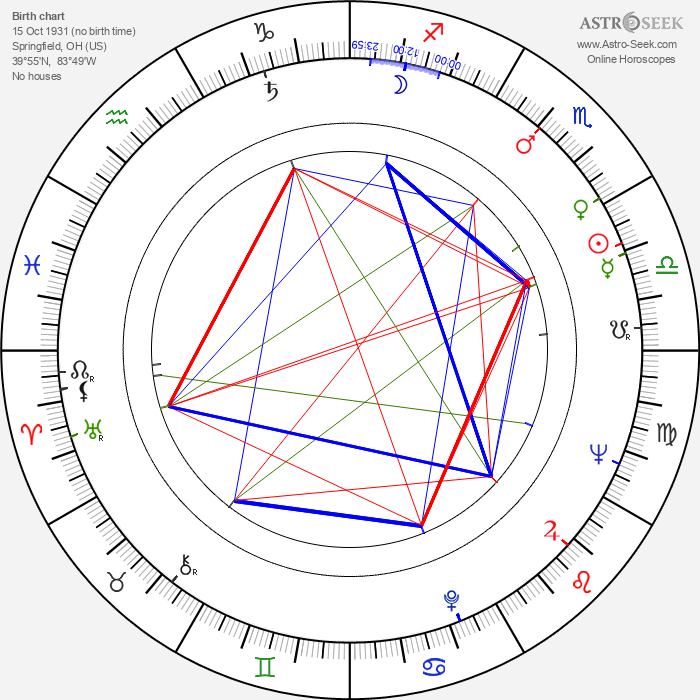 Ken Miller - Astrology Natal Birth Chart