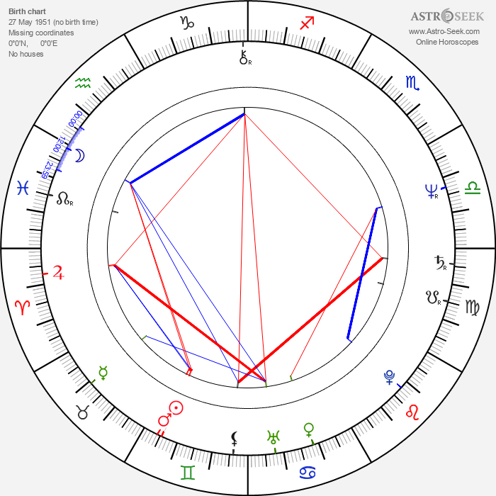 Ken Nicol - Astrology Natal Birth Chart