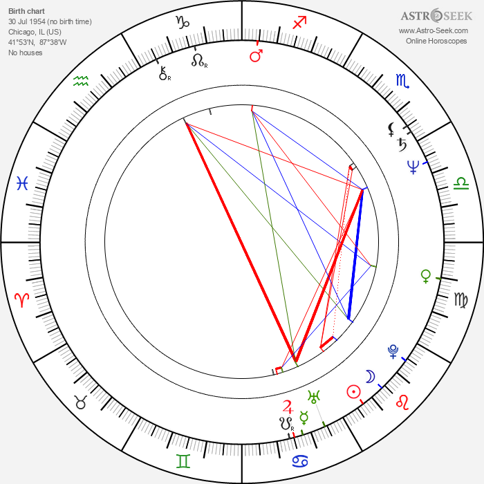 Ken Olin - Astrology Natal Birth Chart