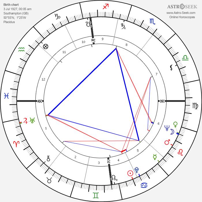 Ken Russell - Astrology Natal Birth Chart