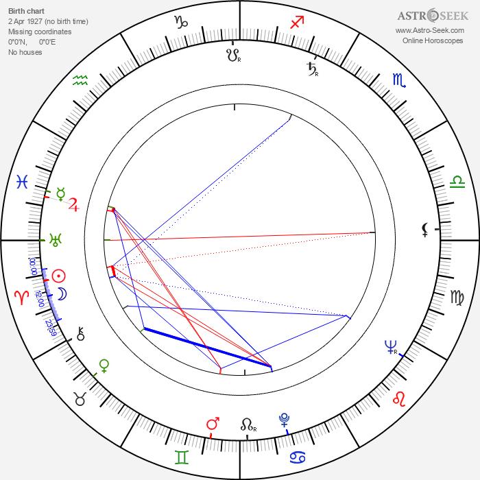 Ken Sansom - Astrology Natal Birth Chart