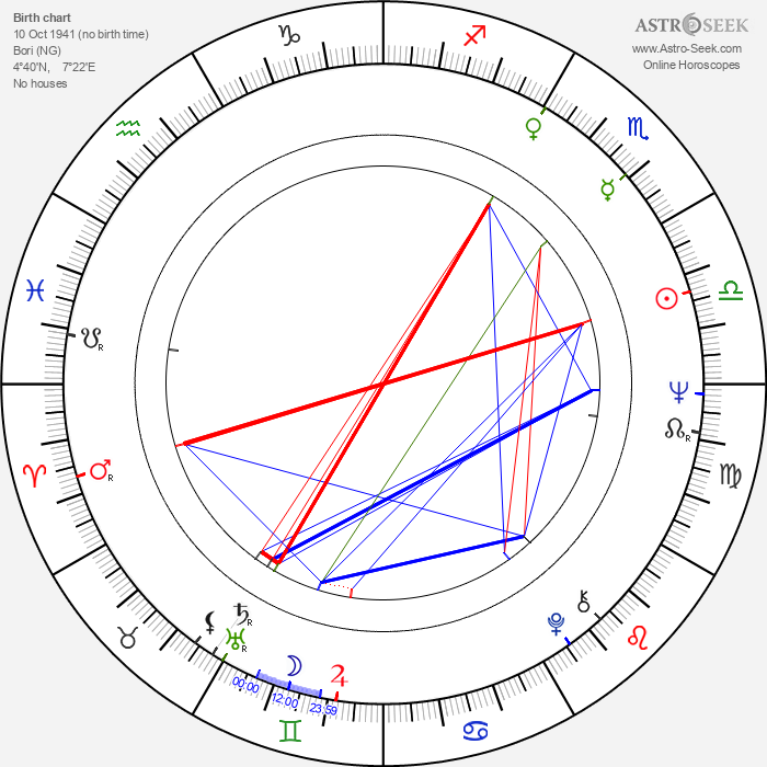 Ken Saro-Wiwa - Astrology Natal Birth Chart
