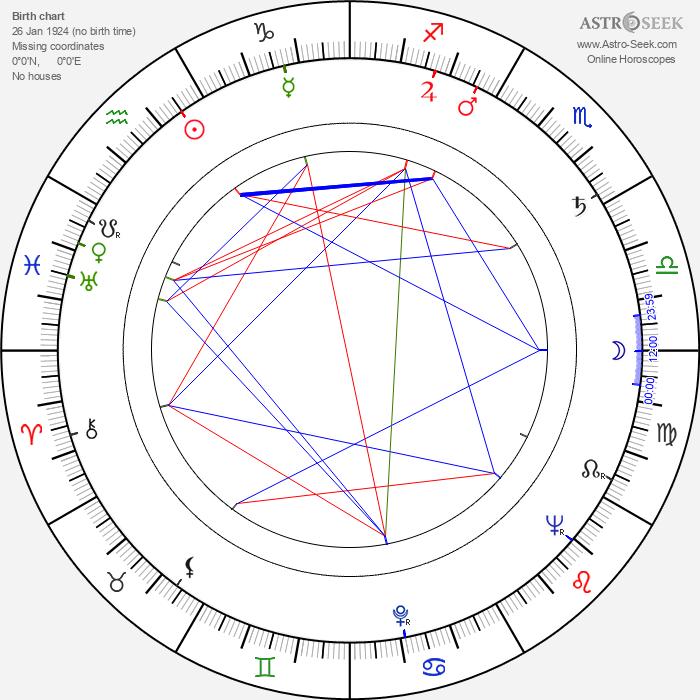 Ken Thorne - Astrology Natal Birth Chart