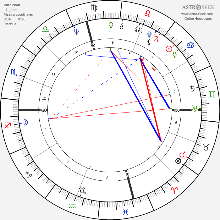 Ken Willard - Astrology Natal Birth Chart