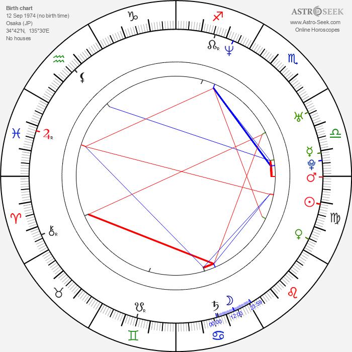 Kenichi Suzumura - Astrology Natal Birth Chart