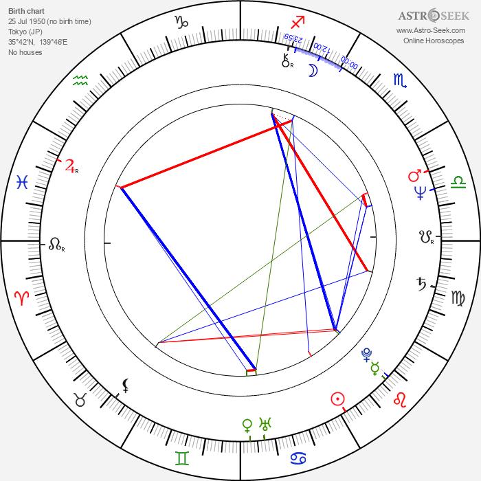 Keniči Hagiwara - Astrology Natal Birth Chart