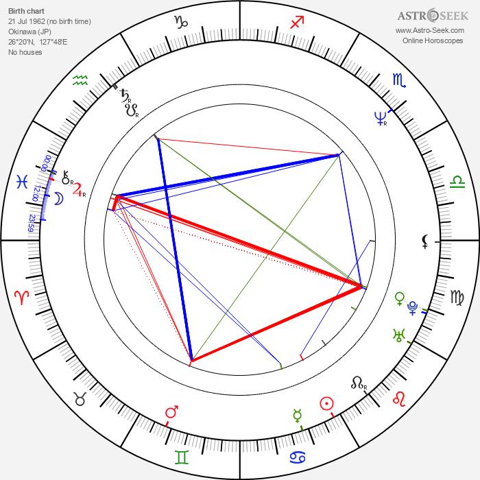 Kenji Haga - Astrology Natal Birth Chart