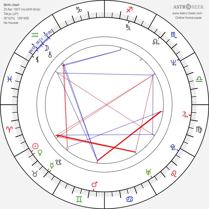 Kenji Kawai - Astrology Natal Birth Chart