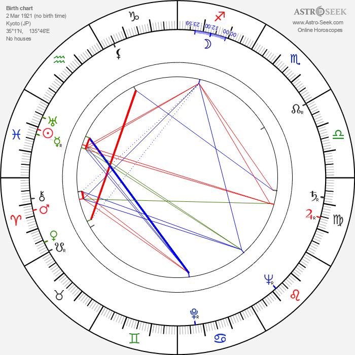 Kenji Misumi - Astrology Natal Birth Chart