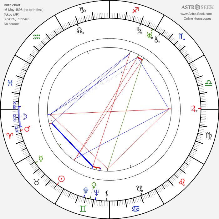 Kenji Mizoguchi - Astrology Natal Birth Chart