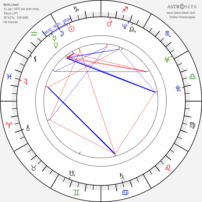 Kenji Mizuhashi - Astrology Natal Birth Chart