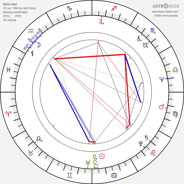 Kenji Sawada - Astrology Natal Birth Chart