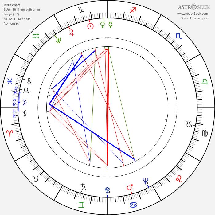 Kenjiro Uemura - Astrology Natal Birth Chart