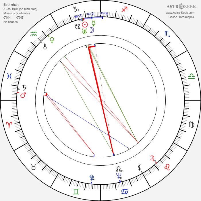 Kenner G. Kemp - Astrology Natal Birth Chart