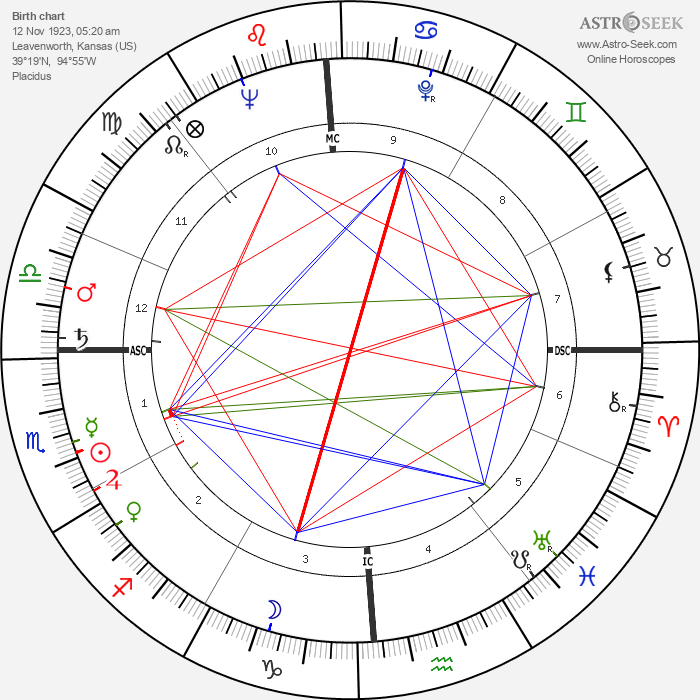 Kenneth Banks Cooper - Astrology Natal Birth Chart