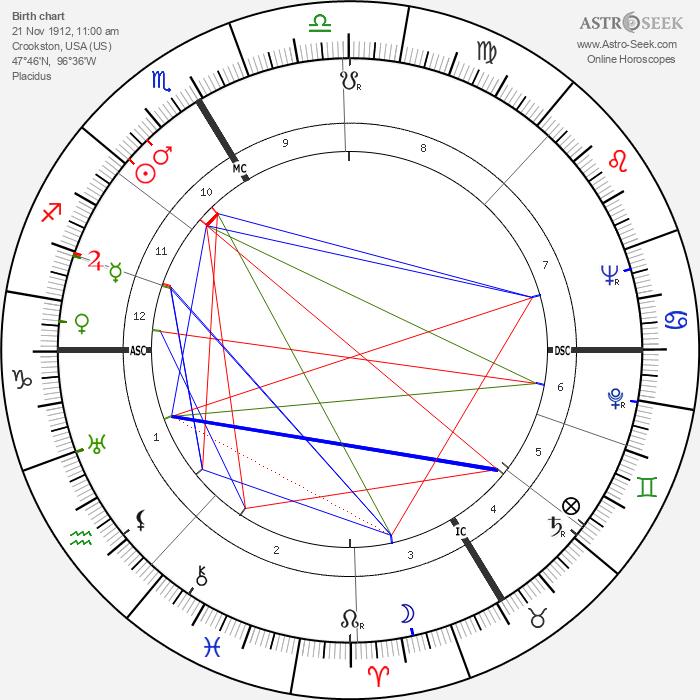 Kenneth Bergquist - Astrology Natal Birth Chart