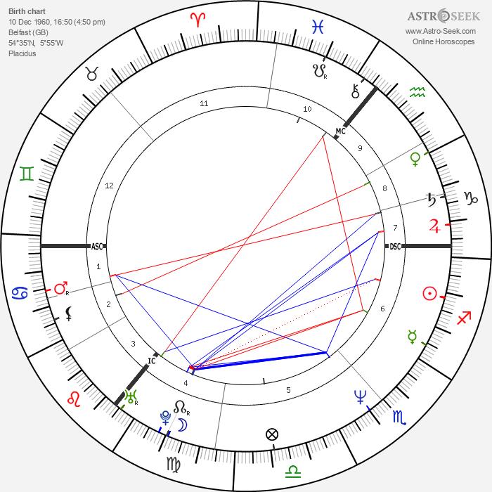 Kenneth Branagh - Astrology Natal Birth Chart
