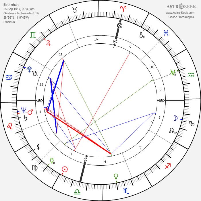 Kenneth C. Dempster - Astrology Natal Birth Chart