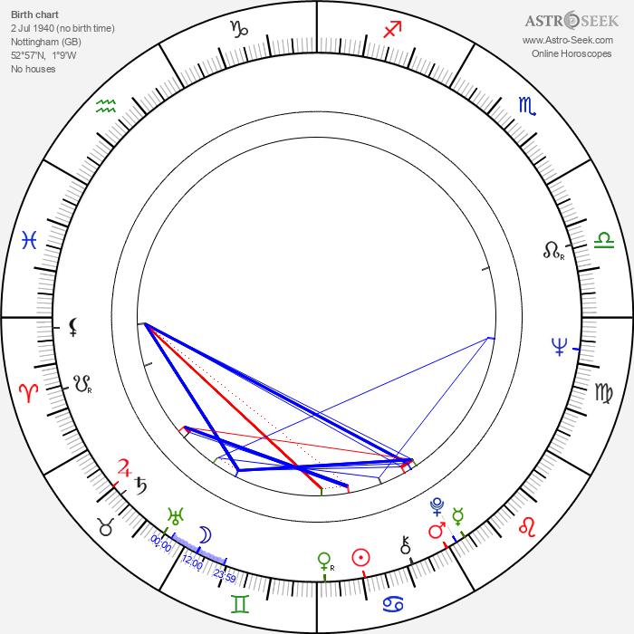Kenneth Clarke - Astrology Natal Birth Chart