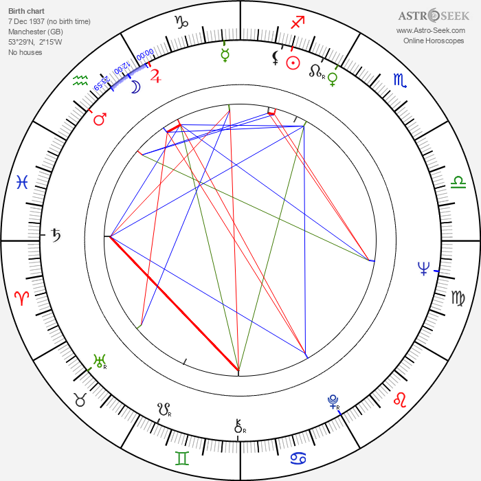 Kenneth Colley - Astrology Natal Birth Chart