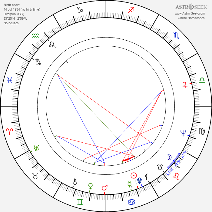 Kenneth Cope - Astrology Natal Birth Chart