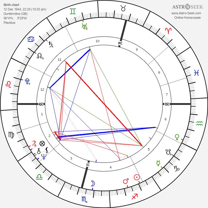Kenneth Cranham - Astrology Natal Birth Chart
